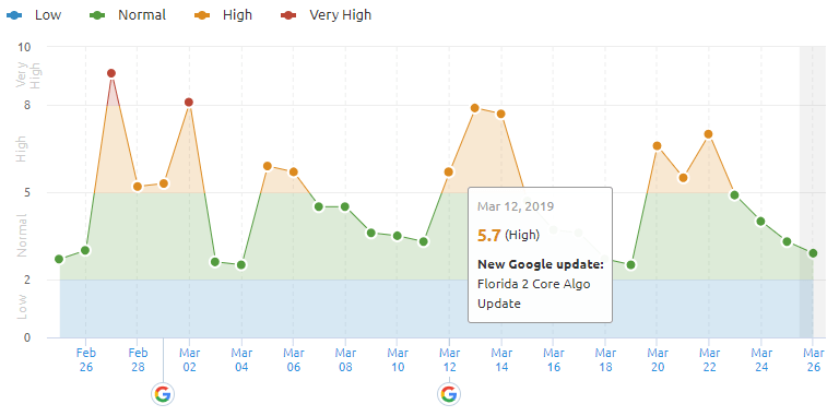 Rumored Buzz on Semrush Sensor
